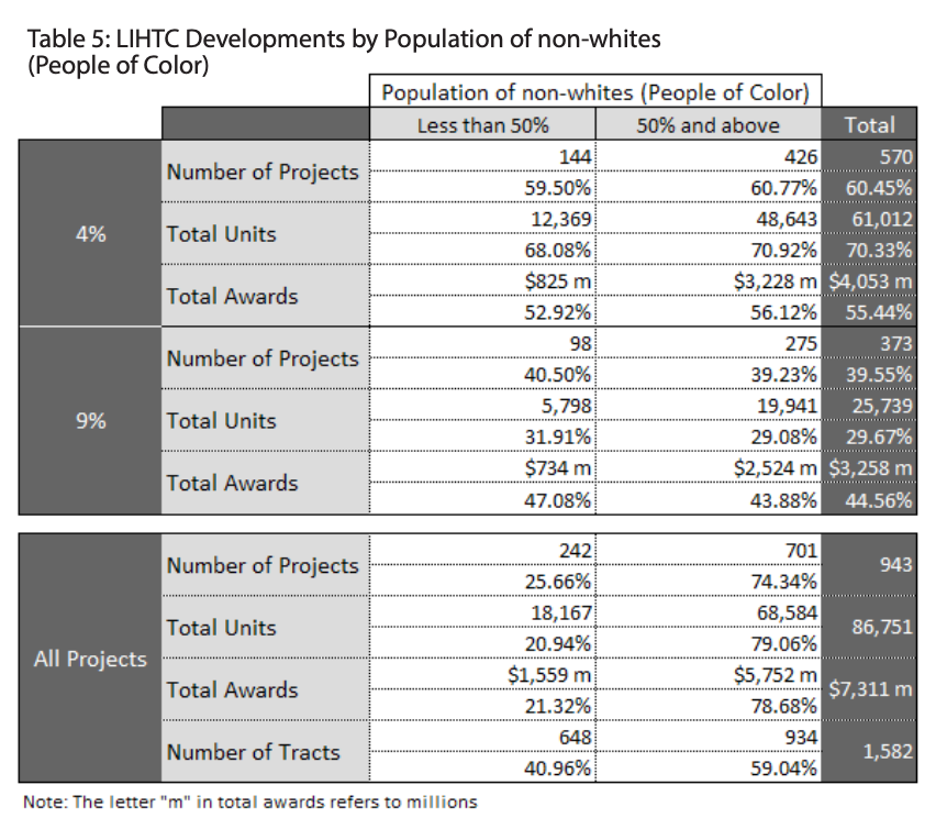 Table 5 showcase the LIHTC Developments by Population of non-whites (People of Color)