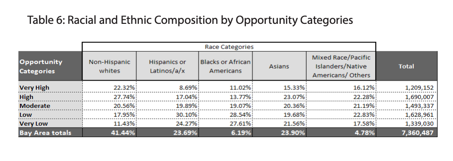 Table.6 showcases the Racial and Ethnic Composition by Opportunity Categories