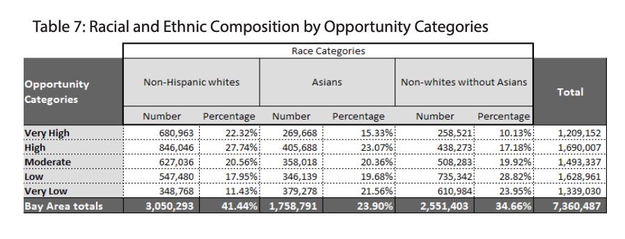 Table 7 showcases the Racial and Ethnic Composition by Opportunity Categories