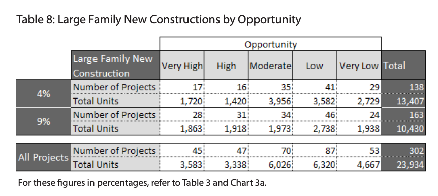Table 8 showcases the Large Family New Constructions by Opportunity