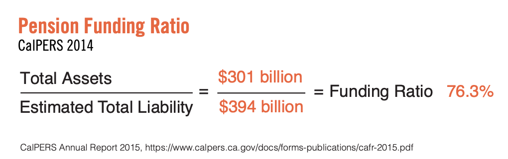 This infographic includes a diagram showcasing the pension funding ratio.