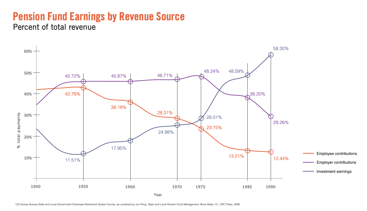 This infographic includes a graph of pension fund earning by revenue source
