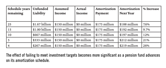 This infographic includes a chart showcasing how the effect of failing to meet investment targets has become more significant as a pension fund advances on its amortization schedule.