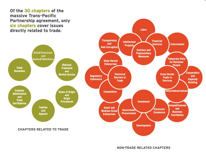 This infographic includes a diagram of the chapters related to trade and the non-trade related chapters.