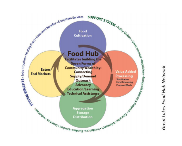 This infographic includes a diagram of the food hub, showcasing how food cultivation, value added processing, aggregation storage distribution, and eaters end markets are all connected.