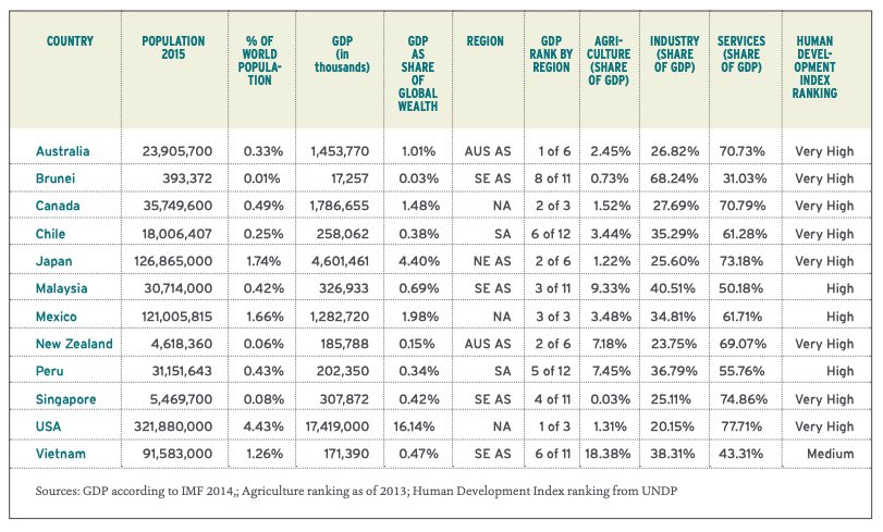 This infographic includes a chart of the Economic indicators of trans-pacific partnership member countries