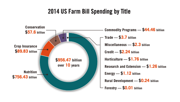 This infographic includes a chart of 2014 US Farm Bill Spending by Title