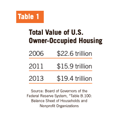 Table 1 showcases the Total Value of U.S. Owner-Occupied Housing