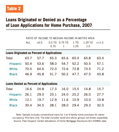 Table 2 showcases the Loans Originated or Denied as a Percentage of Loan Applications for Home Purchase, 2007