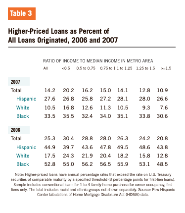 Table 2 showcases Higher-Priced Loans as Percent of All Loans Originated, 2006 and 2007
