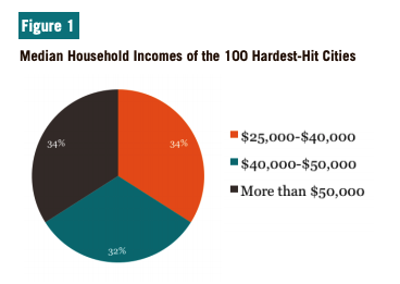 Figure 1 includes a pie chart of the Median Household Incomes of the 100 Hardest-Hit Cities