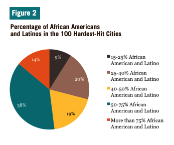 Figure 2 includes a pie chart of the Percentage of African Americans and Latinos in the 100 Hardest-Hit Cities