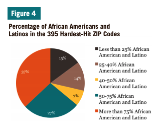 Figure 4 includes a pie chart of the Percentage of African Americans and Latinos in the 395 Hardest-Hit ZIP Codes