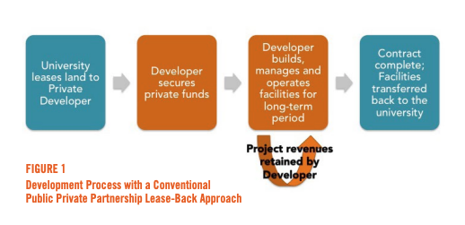 Figure 1 includes a diagram of the Development Process with a Conventional Public Private Partnership Lease-Back Approach