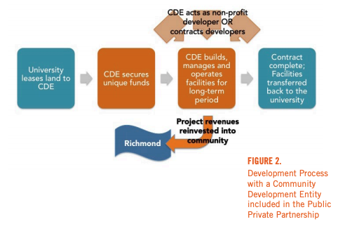 Figure 2 includes a diagram of the Development Process with a Community Development Entity included in the Public Private Partnership
