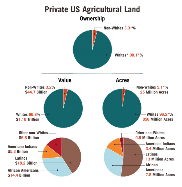 This infographic includes six pie charts showcasing private agricultural land including ownership, value, acres.