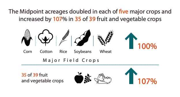 This infographic showcases how The Midpoint acreages doubled in each of ve major crops and increased by 107% in 35 of 39 fruit and vegetable crops
