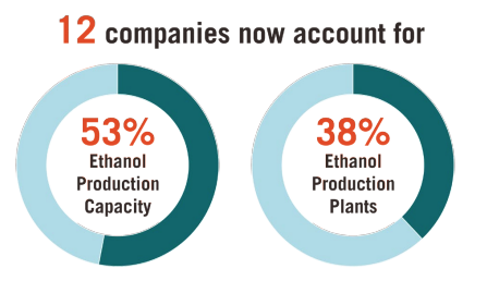 This infographic includes two diagrams that showcase that 12 companies now account for 53% ethanol production capacity and 38% ethanol production plants