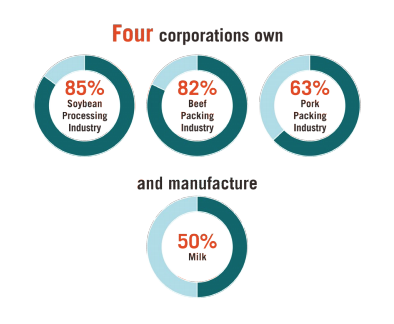 This infographic includes four corporations own and manufacture - 85% soybean processing industry, 82% beef packing industry, 63% pork packing industry, and 50% milk