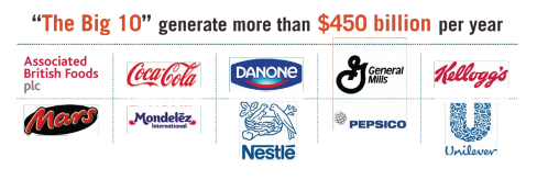 "This image includes the ""Big 10"" that generate more than $450 billion per year"