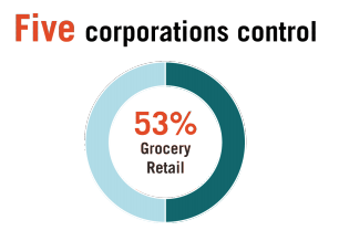 This infographic includes a diagram of the five corporations control - 53% grocery retail