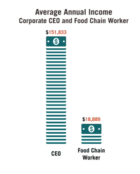This infographic includes 2 diagrams of the Average annual income corporate CEO and food chain worker