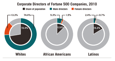This infographic includes three diagrams of the Corporate directors of fortune 500 companies, 2010 between whites, African Americans, and Latinos and showcases the percentage of share of population, male directors, and female directors.