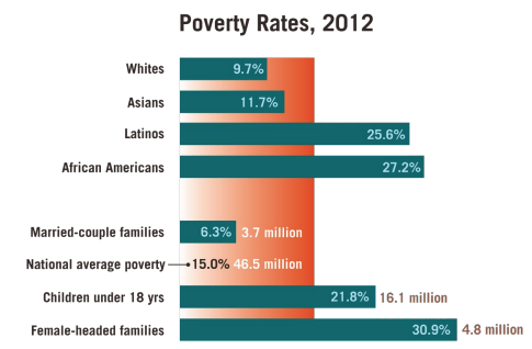 This infographic includes a diagram of the poverty rates from 2012
