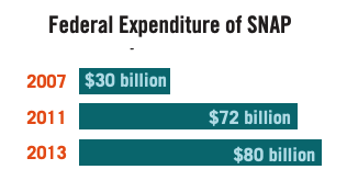 This infographic includes a diagram of the federal expenditure of SNAP