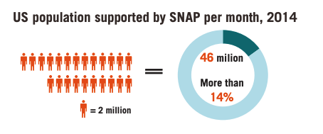 This infographic includes a diagram showing the US population supported by SNAP per month, 2014