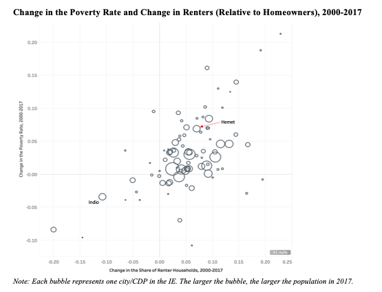 This infographic includes a graph of the Change in the Poverty Rate and Change in Renters (Relative to Homeowners), 2000-2017