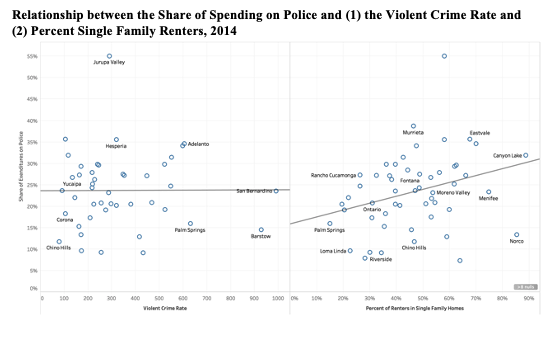 This infographic includes a two diagrams showcasing the Relationship between the Share of Spending on Police and (1) the Violent Crime Rate and (2) Percent Single Family Renters, 2014