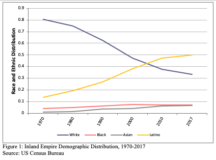 Figure 1 includes a graph on the Inland Empire Demographic Distribution, 1970-2017