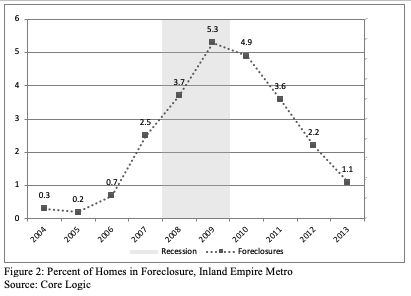 Figure 2 includes a graph of the percent of Homes in Foreclosure, Inland Empire Metro