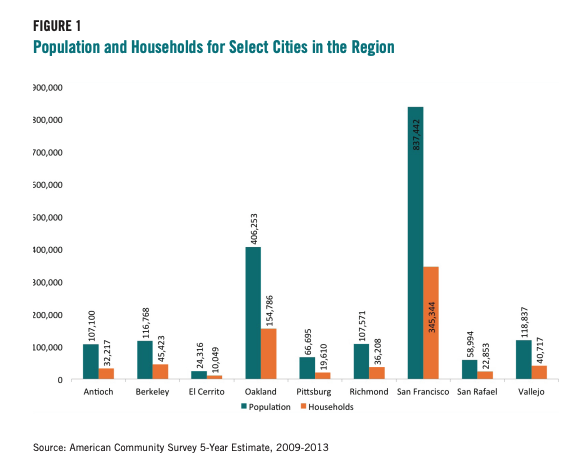 Figure 1 includes a graph comparing the Population and Households for Select Cities in the Region