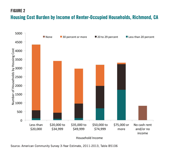 Figure 2 includes a graph showcasing the Housing Cost Burden by Income of Renter-Occupied Households, Richmond, CA