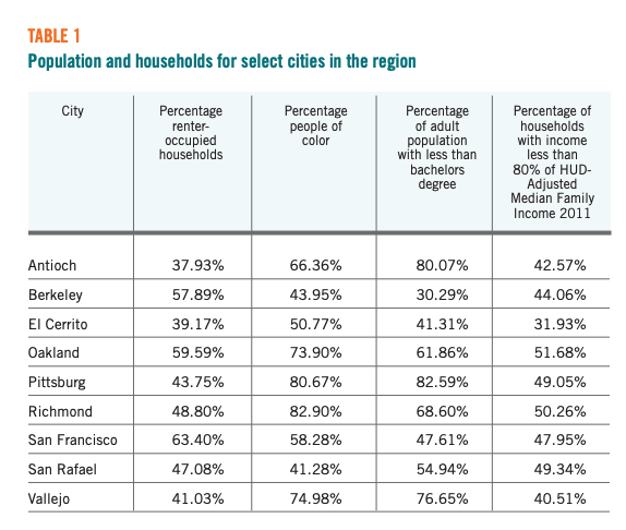 Table 1 displays the Population and households for select cities in the region
