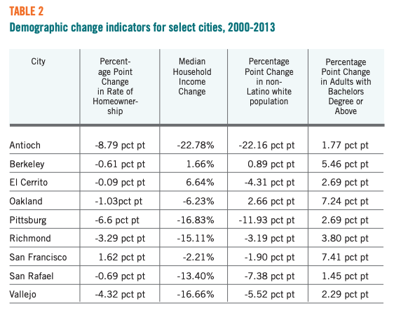 Table 2 displays the Demographic change indicators for select cities, 2000-2013