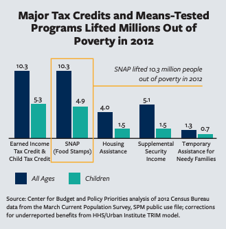 This infographic includes charts showcasing te Major Tax Credits and Means-Tested Programs Lifted Millions Out of Poverty in 2012