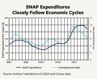 This infographic includes a graph showcasing how SNAP Expenditures Closely Follow Economic Cycles