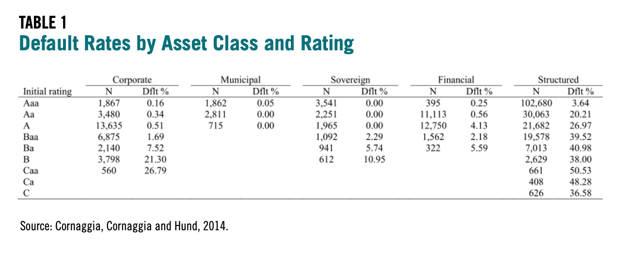 Table 1 showcases the Default Rates by Asset Class and Rating