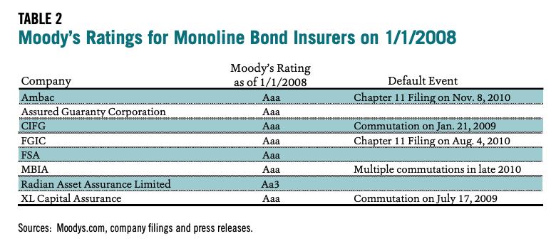 Table 2 showcases Moody's Ratings for Monoline Bond Insurers on 1/1/2008