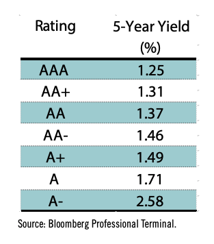 This infographic includes a table of rating to 5-year yield