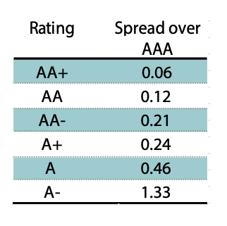 This infographic includes a table of rating to spread over AAA