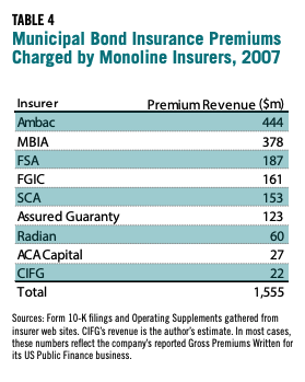Table 4 showcases the Municipal Bond Insurance Premiums Charged by Monoline Insurers, 2007