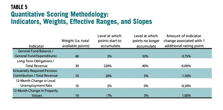 Table 5 showcases Quantitative Scoring Methodology: Indicators, Weights, Effective Ranges, and Slopes