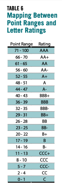 Table 5 showcases the mapping between point ranges and letter ratings.