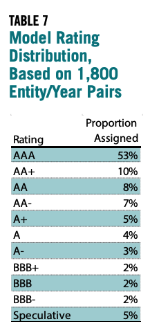 Table 7 showcases the Model rating distribution, based on 1,800 entity/year pairs
