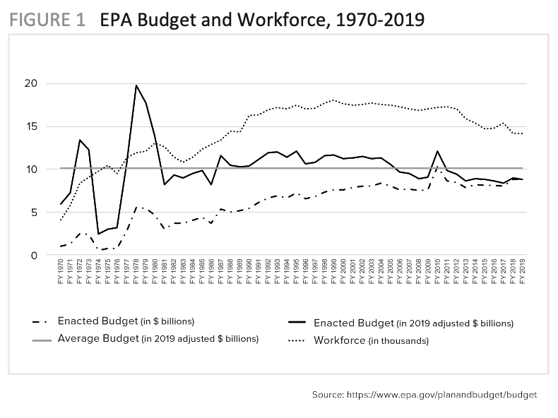 Figure 1 includes a graph of the EPA Budget and Workforce from 1970-2019