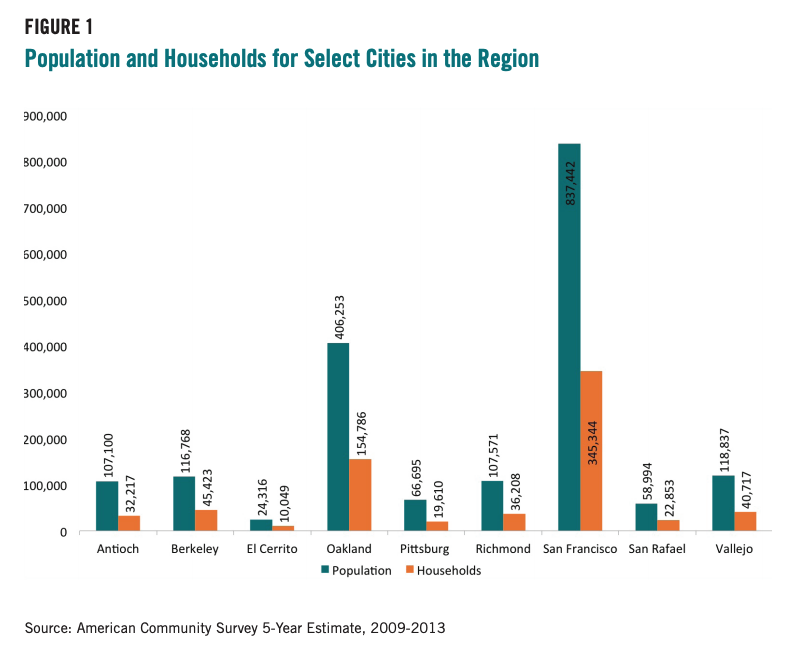 Figure 1 includes a graph comparing Population and Households for Select Cities in the Region